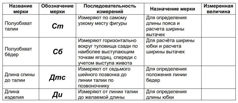 tablica_snjatija-merok