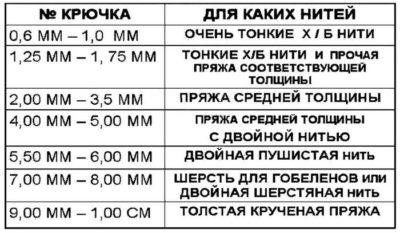 kak-vybrat-kryuchok-dlya-vyazaniya-1-400x233